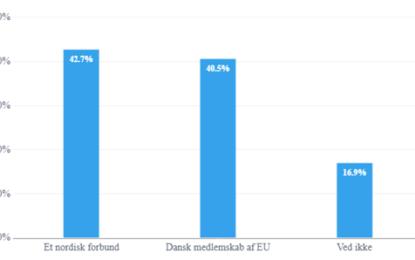 Repræsentativ meningsmåling: Danskerne vil hellere have et nordisk forbund end EU-medlemskab