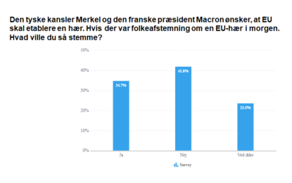 Repræsentativ meningsmåling: Danskerne siger nej til en EU-hær